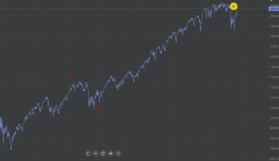 Обзор S&P 500 31.10.2015