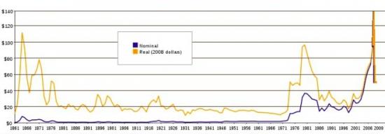 Нефть Brent, долгосрочная перпектива