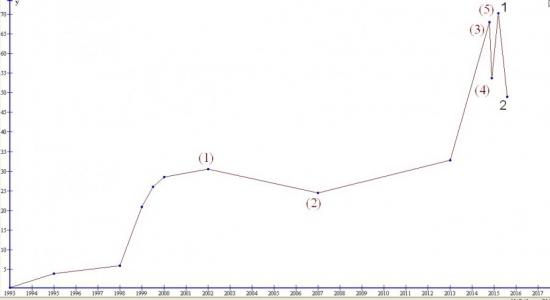 Долгосрочный прогноз USD/RUB