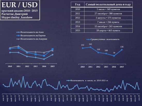 Полезный Анализ EUR/USD