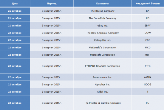 Публикации корпоративных отчетов в США, в период с 21.10.15 по 22.10.15.