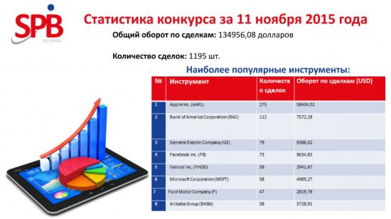 Студенческий конкурс трейдеров.