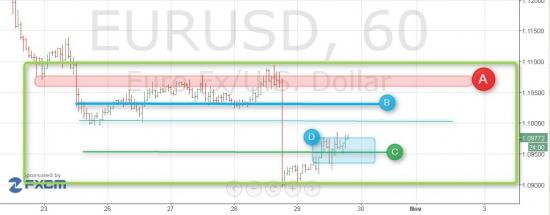 Взлом рынка. Продолжение. EUR/USD.