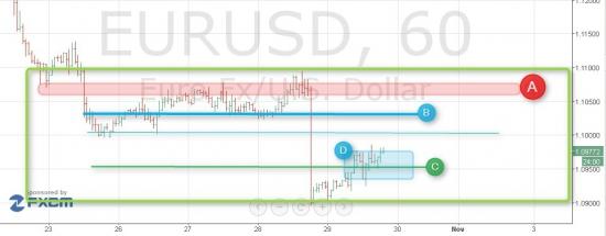 Взлом рынка. Продолжение. EUR/USD как же иначе
