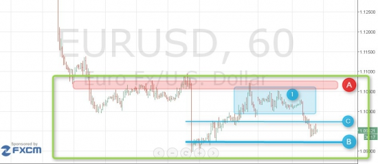 Взлом рынка. EUR/USD. Всё по плану