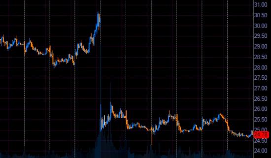 Хорошая акция для торговли NYSE