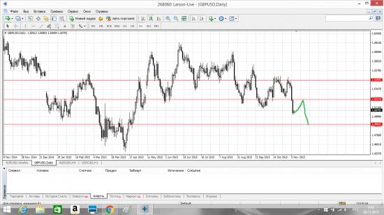 Обобщённый Forex- прогноз с 09.11 по 13.11