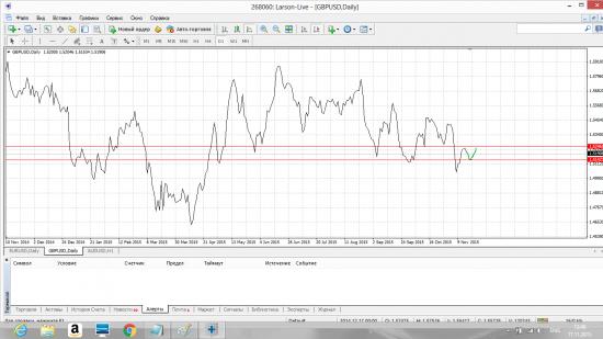 Обобщённый Forex прогноз с 16.11 по 20.11