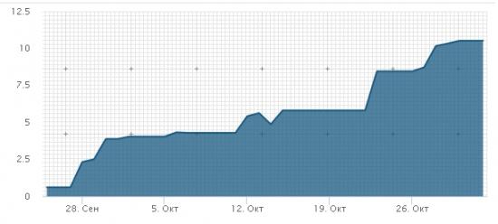 ТС FX: Интуитивный трейдинг на ожиданиях и конъюнктуре по паре EUR|USD