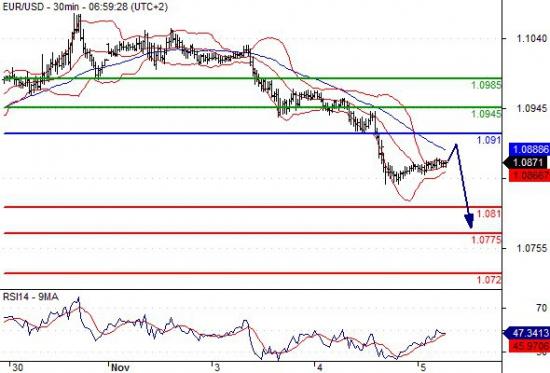 EUR/USD 05.11.2015 7:59