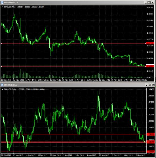 17.11.2015 EUR/USD дальше только вниз на нисходящем тренде D1.