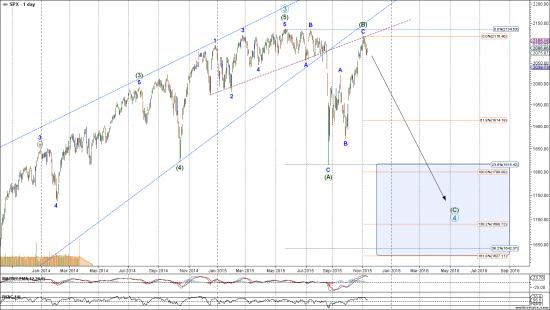 Мысли по S&P-500: коррекция продолжится, цель ниже 1800