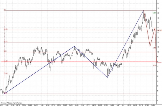 Сбербанк падение до 80 руб. продолжение