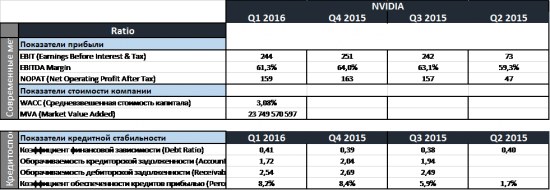 NVIDIA: анализ, прогнозы, рекомендации