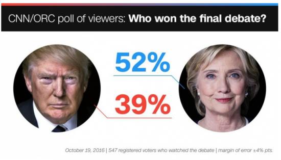 Дебаты кандидатов в президенты США: дубль 3