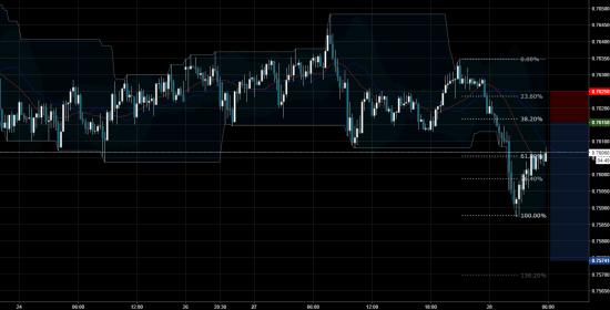 Торговый сигнал Profitable Day: Sell limit AUDUSD