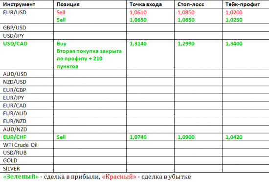 Фокус Рынка с Дмитрием Лебедем
