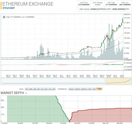 Криптовалюта Ethereum похоже повторяет судьбу Bitcoin - идет на 1000