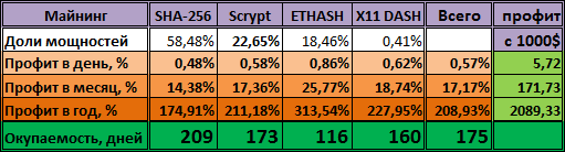 HashFlare - контракт Ethereum по прежнему самый быстроокупаемый