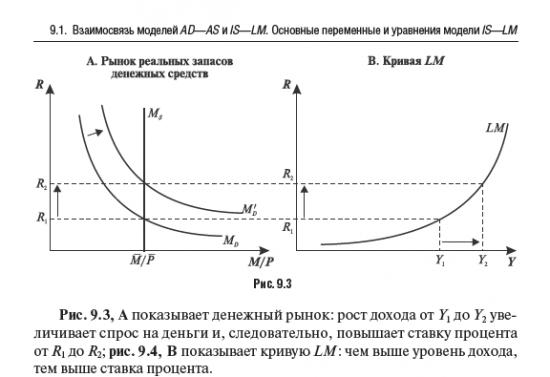 Есть ли здесь экономисты? Модель IS-LM в РФ 2011-2013 г.г. , возможно я ошибаюсь при построении, или Росстат нас нае****?