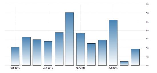 Австралия. Производственный индекс PMI