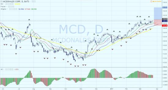 Покупка акций компании McDonald's. Цель – 135.6