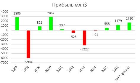Инвестиционный обзор-Русал итоги 2016 года