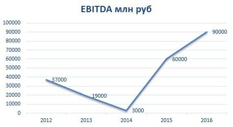 """ИНВЕСТИЦИОННЫЙ ОБЗОР """"ФОСАГРО-итоги 2016 годa"""""""