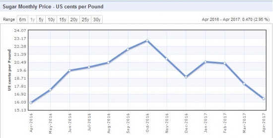 Апрельские цены-Алюминий,ДАП,Кукуруза,Пшеница,Свинина,Сахар