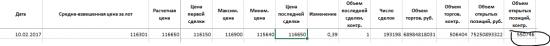 Корректные исторические данные фьючерс РТС 3-17 и его опционы