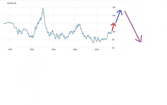 Почему плохо когда доллар растет и плохо когда падает?