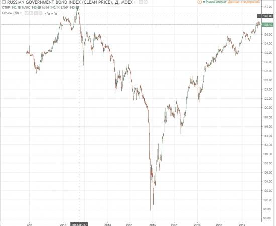 Почему не падает рубль (не растет доллар).