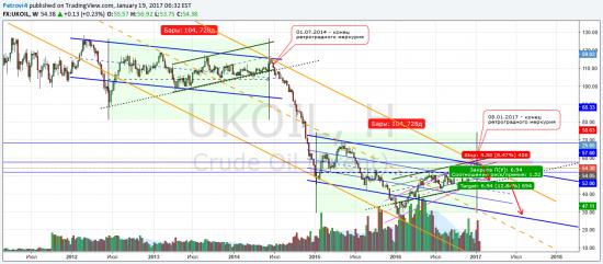 Нефть начинает поворотный поход!