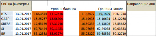 Авторский индикатор уровней спроса и предложения 13.01.2017