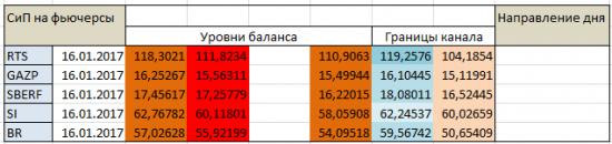 Авторский индикатор уровней спроса и предложения 16.01.2017