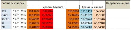 Авторский индикатор уровней спроса и предложения 17.01.2017