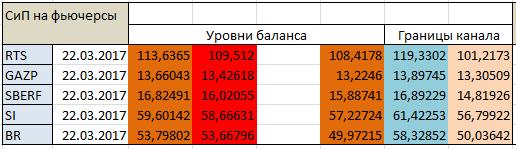 Авторский индикатор уровней спроса и предложения 22.03.2017