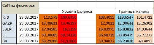 Авторский индикатор уровней спроса и предложения 29.03.2017