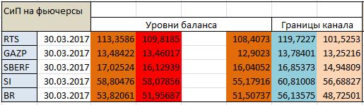 Авторский индикатор уровней спроса и предложения 30.03.2017
