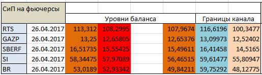 Авторский индикатор уровней спроса и предложения 26.04.2017