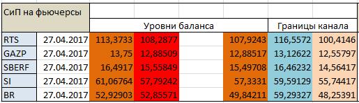 Авторский индикатор уровней спроса и предложения 27.04.2017
