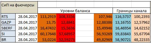Авторский индикатор уровней спроса и предложения 28.04.2017