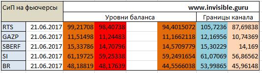 Авторский индикатор уровней спроса и предложения 21.06.2017