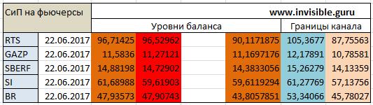 Авторский индикатор уровней спроса и предложения 22.06.2017