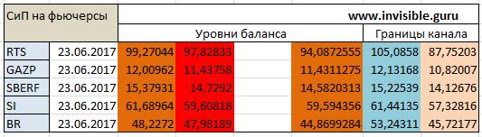 Авторский индикатор уровней спроса и предложения 23.06.2017
