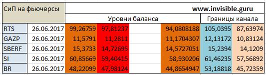 Авторский индикатор уровней спроса и предложения 26.06.2017