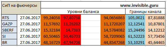 Авторский индикатор уровней спроса и предложения 27.06.2017