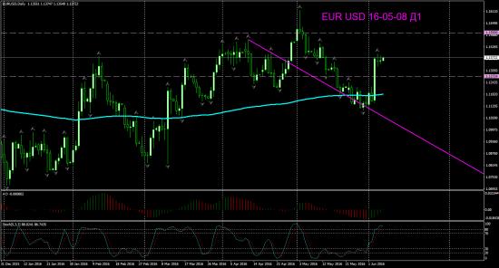 EUR USD торг сигн Д1