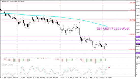 V! GBP USD торг сигн Daily Weekly