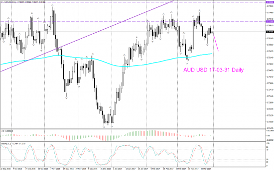 V! AUD USD Weekly Daily